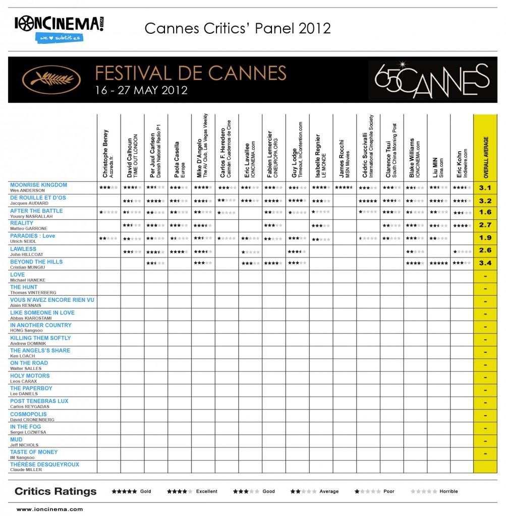 Matteo Garrone Reality Cannes Critics' Panel